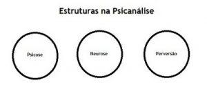 psicose, neurose e perversão