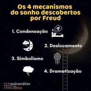Mecanismos dos sonhos segundo Freud